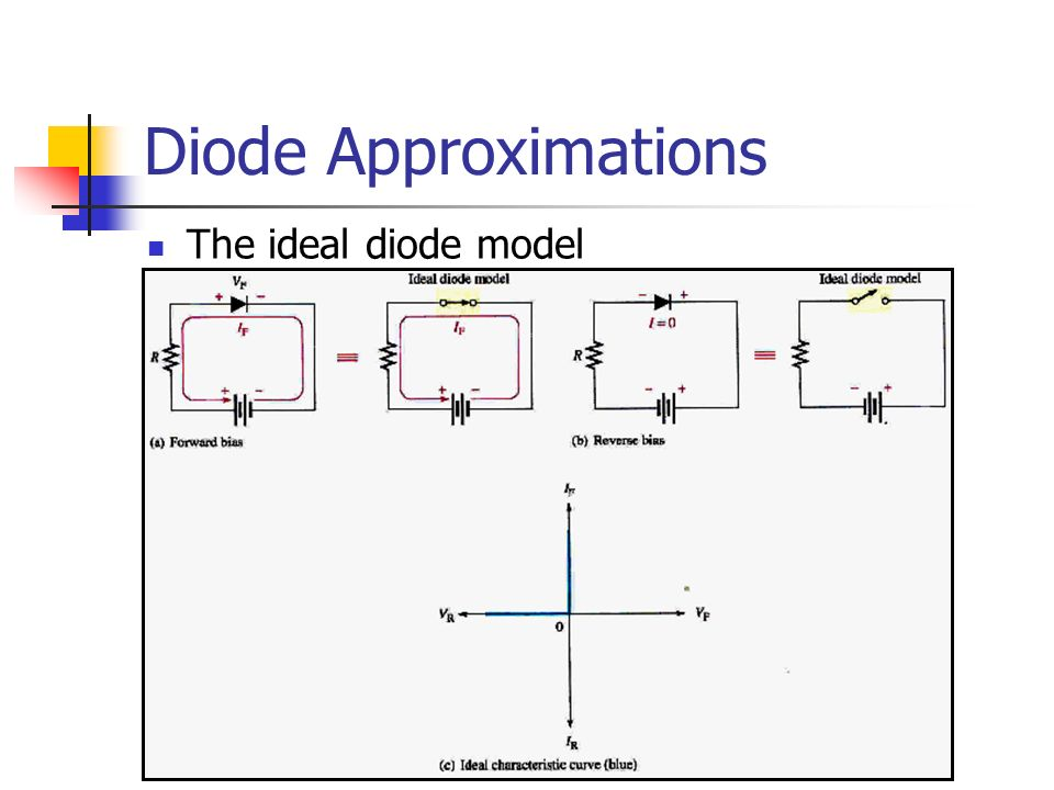 Diode Approximations The ideal diode model