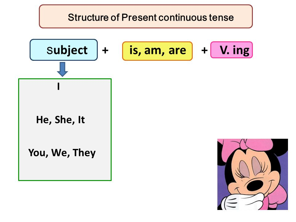 Structure of Present continuous tense Subject + is, am, are + V. ing