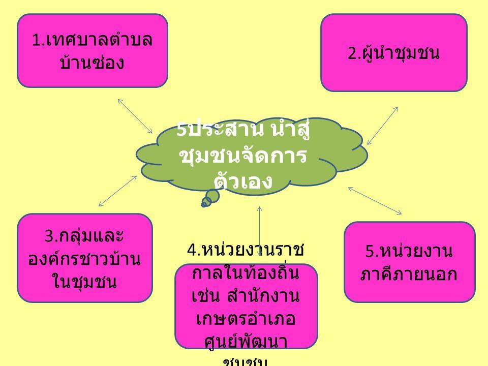 5ประสาน นำสู่ชุมชนจัดการตัวเอง