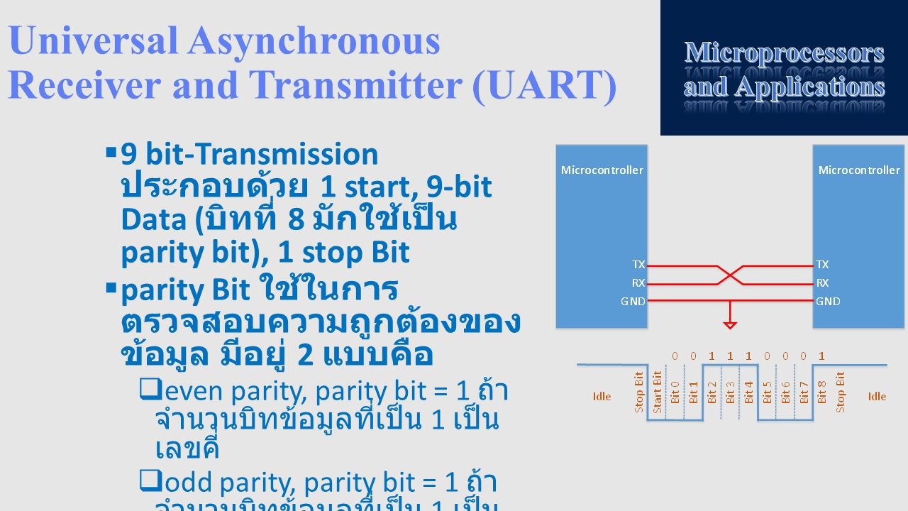 Universal Asynchronous Receiver and Transmitter (UART)