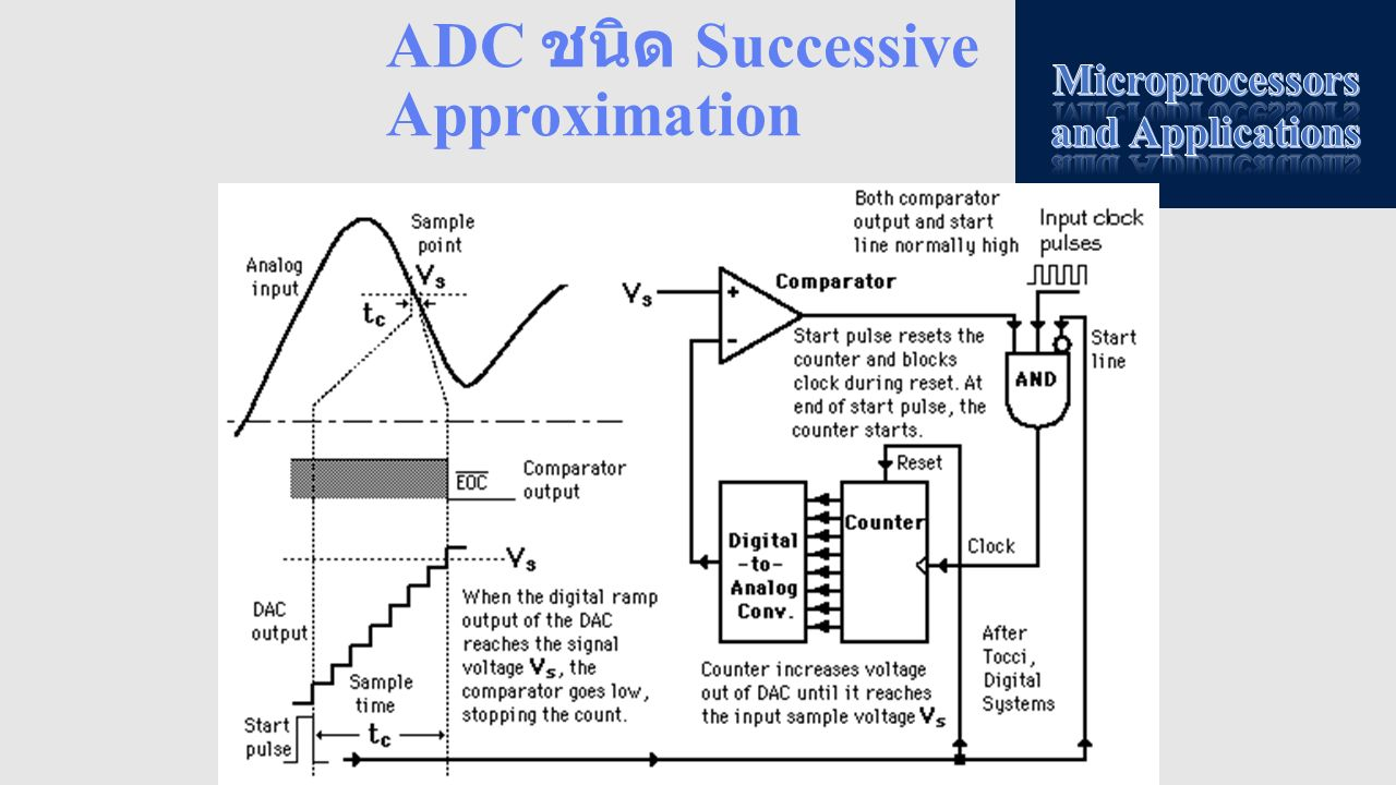 ADC ชนิด Successive Approximation