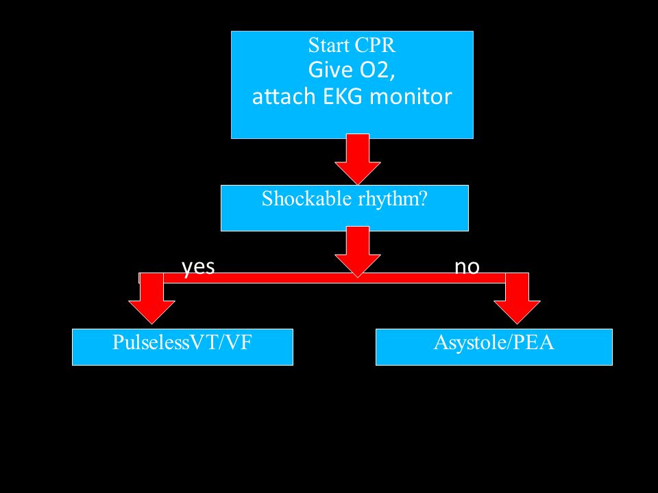 Give O2, attach EKG monitor yes no Start CPR Shockable rhythm