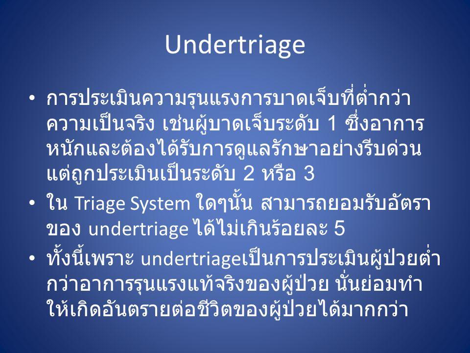 Undertriage