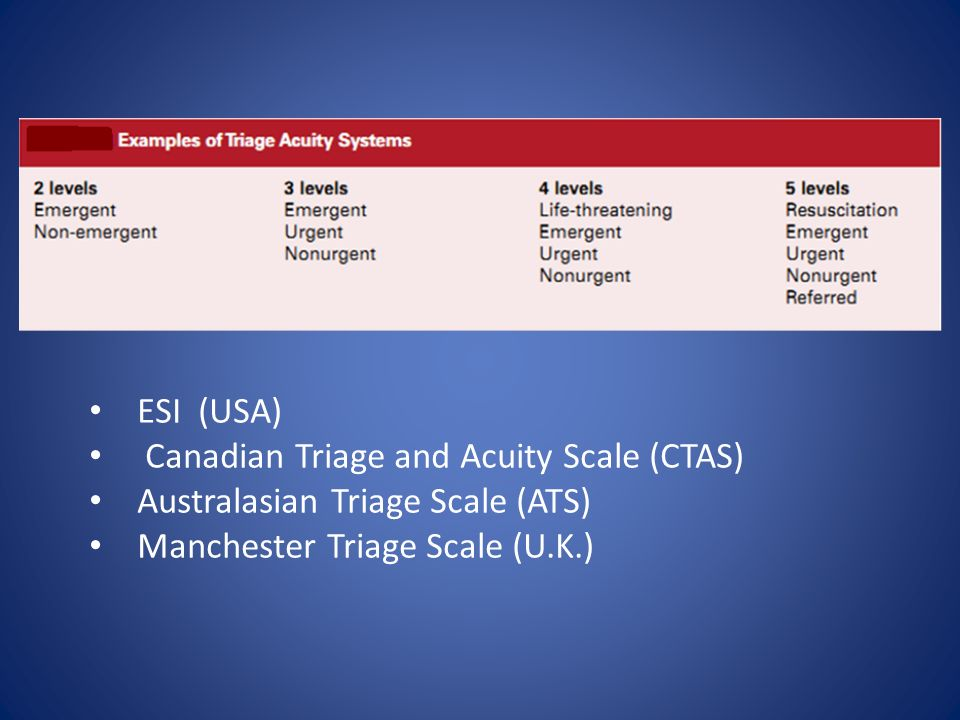ESI (USA) Canadian Triage and Acuity Scale (CTAS) Australasian Triage Scale (ATS) Manchester Triage Scale (U.K.)