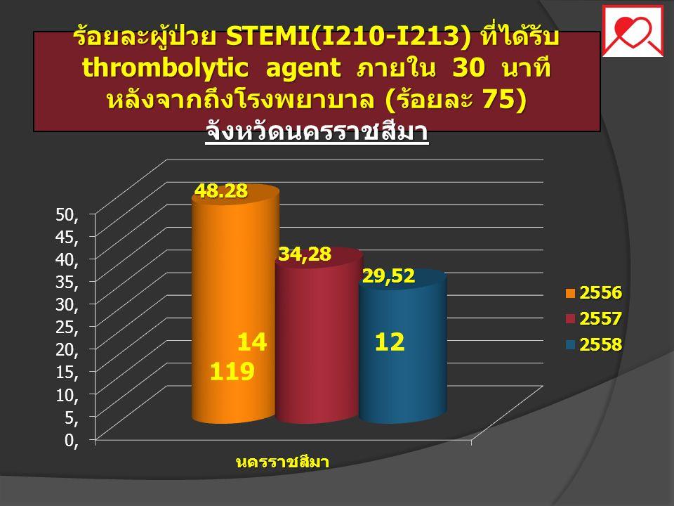 ร้อยละผู้ป่วย STEMI(I210-I213) ที่ได้รับ thrombolytic agent ภายใน 30 นาที หลังจากถึงโรงพยาบาล (ร้อยละ 75) จังหวัดนครราชสีมา