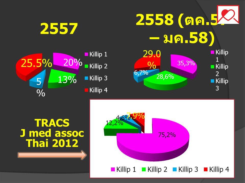 2558 (ตค.57 – มค.58) 2557 25.5% 20% 13% 5% TRACS J med assoc Thai 2012