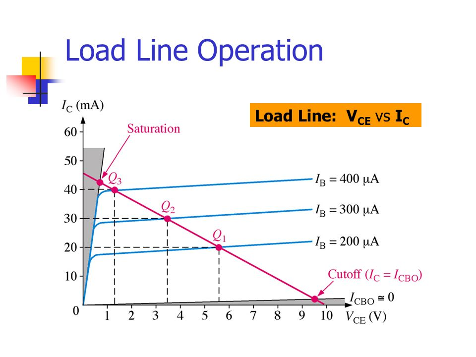Load Line Operation Load Line: VCE vs IC
