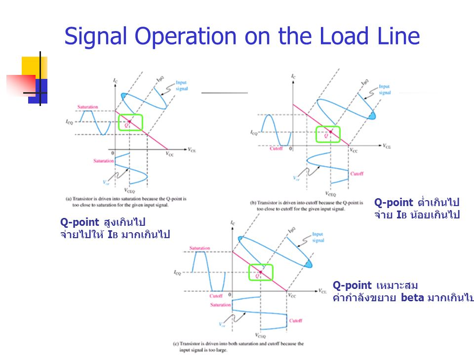 Signal Operation on the Load Line