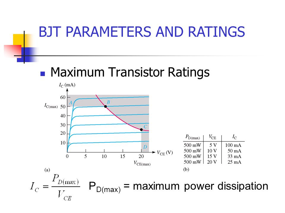 BJT PARAMETERS AND RATINGS