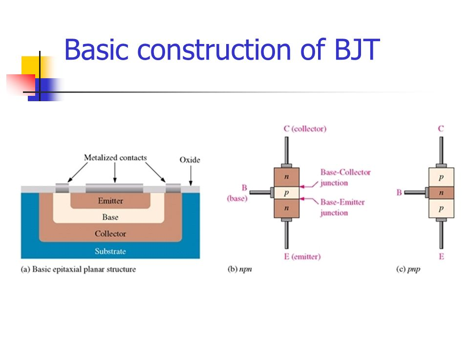 Basic construction of BJT