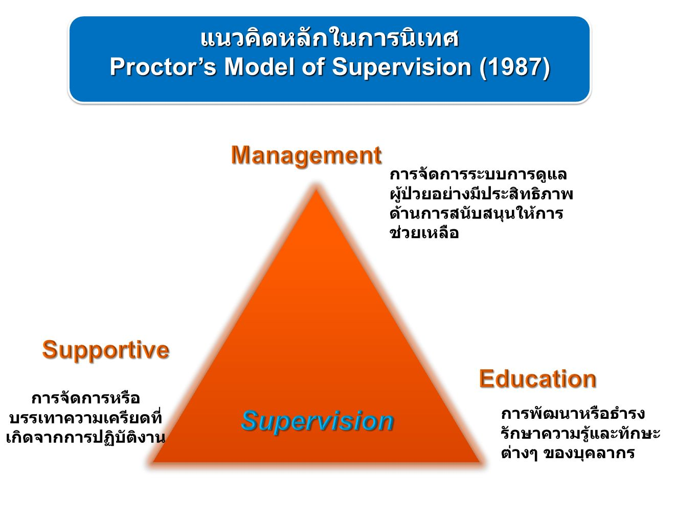 Supervision แนวคิดหลักในการนิเทศ Proctor's Model of Supervision (1987)