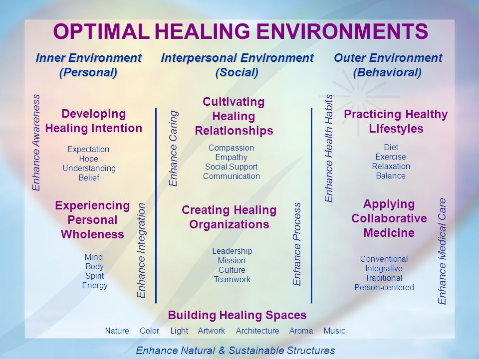OPTIMAL HEALING ENVIRONMENTS