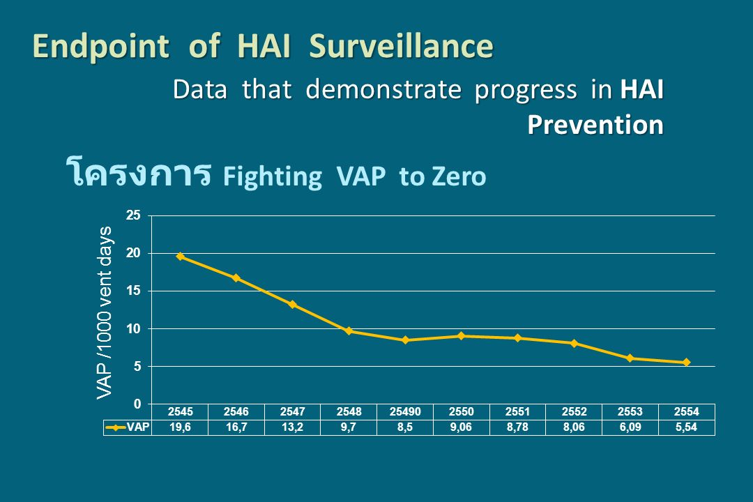 Endpoint of HAI Surveillance