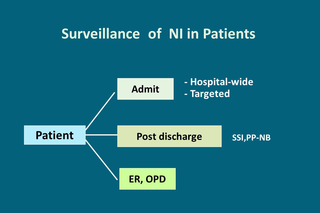 Surveillance of NI in Patients