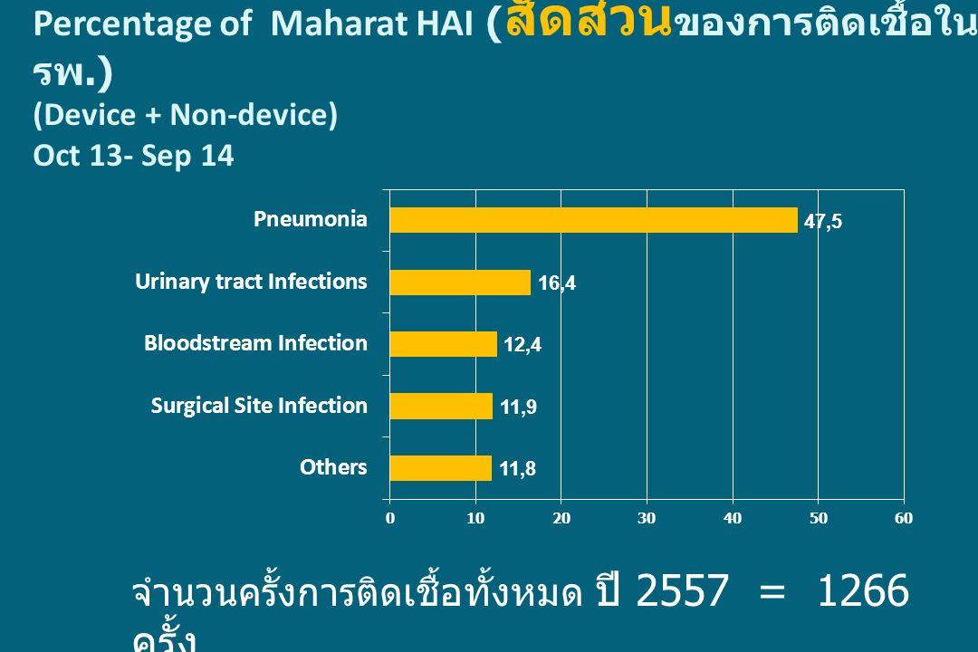 Percentage of Maharat HAI (สัดส่วนของการติดเชื้อในรพ