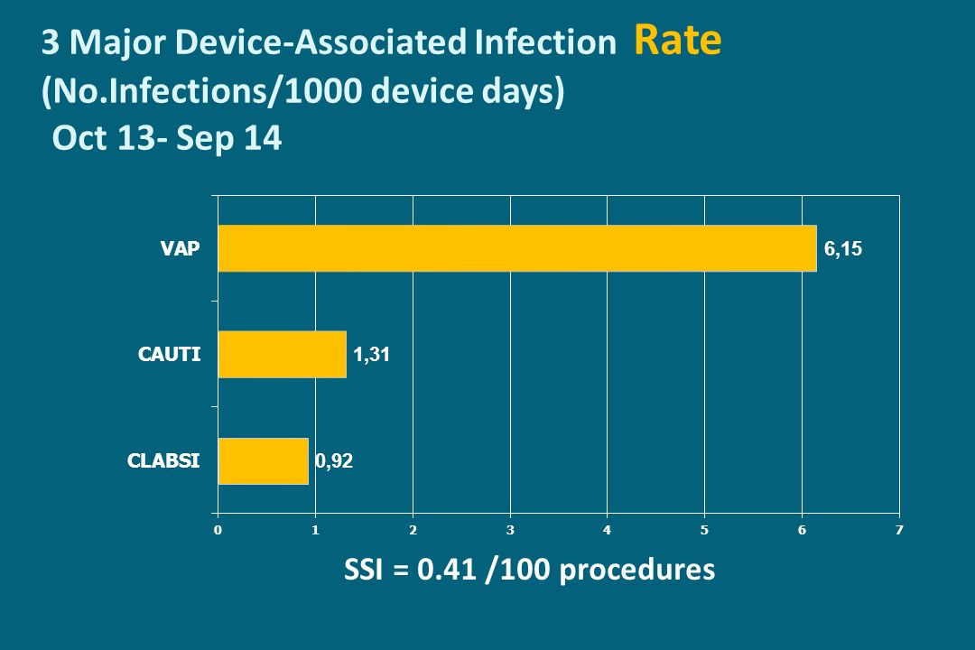 3 Major Device-Associated Infection Rate (No