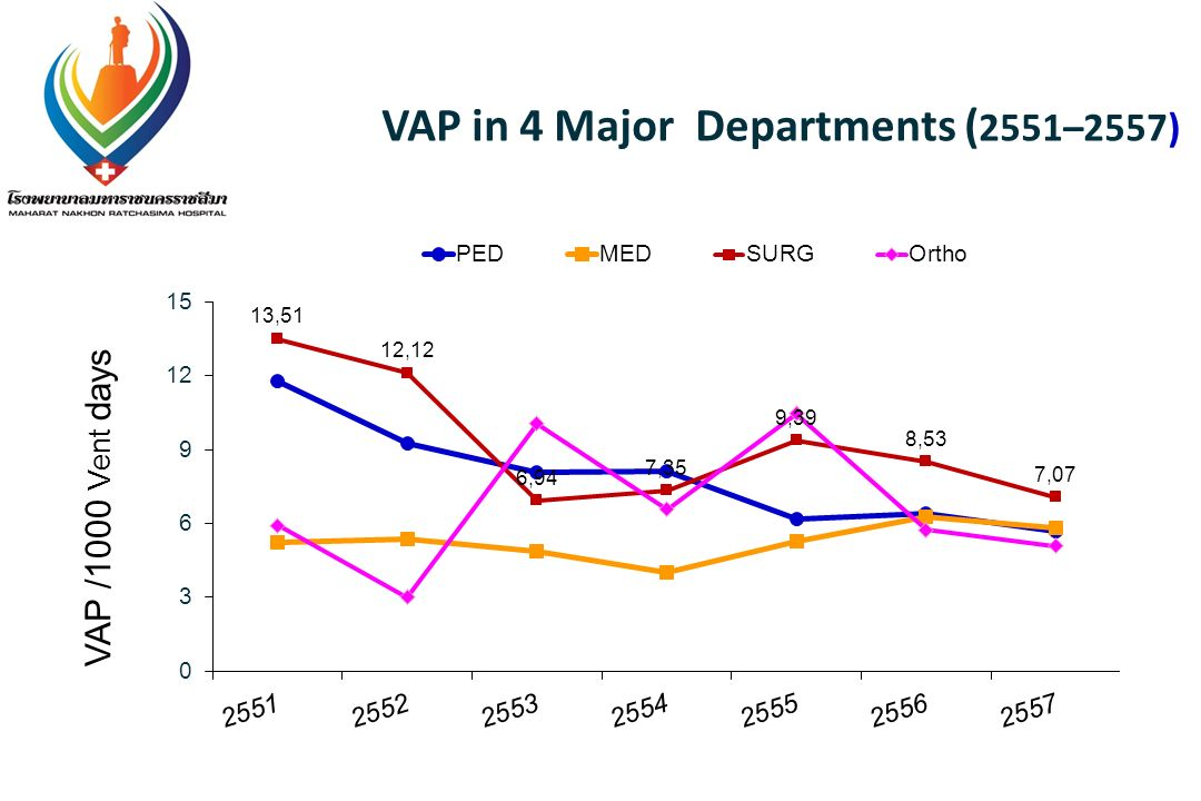 VAP in 4 Major Departments (2551–2557)