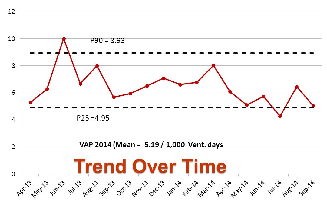 แ P25 =4.95 VAP 2014 (Mean = 5.19 / 1,000 Vent. days Trend Over Time