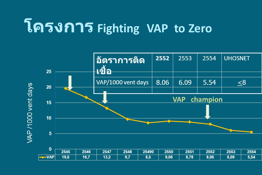 โครงการ Fighting VAP to Zero