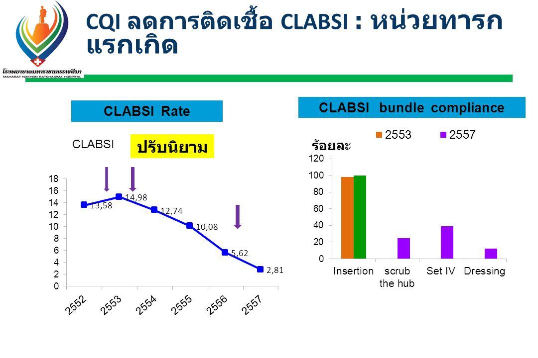 CQI ลดการติดเชื้อ CLABSI : หน่วยทารกแรกเกิด
