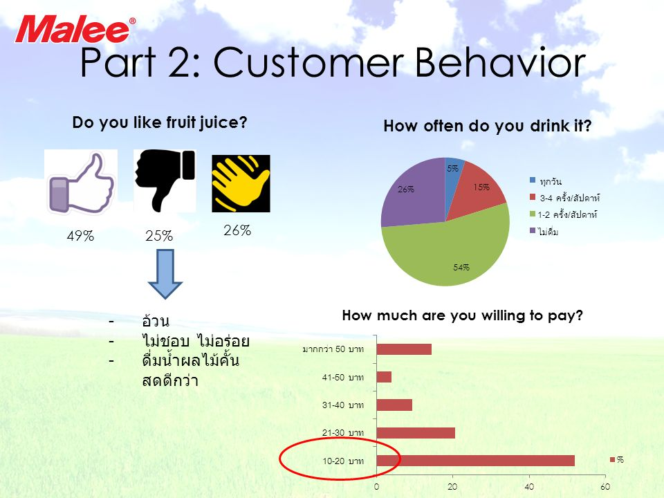 Part 2: Customer Behavior