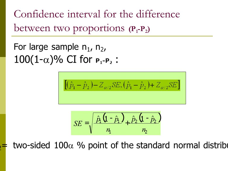 Confidence interval for the difference between two proportions (P1-P2)