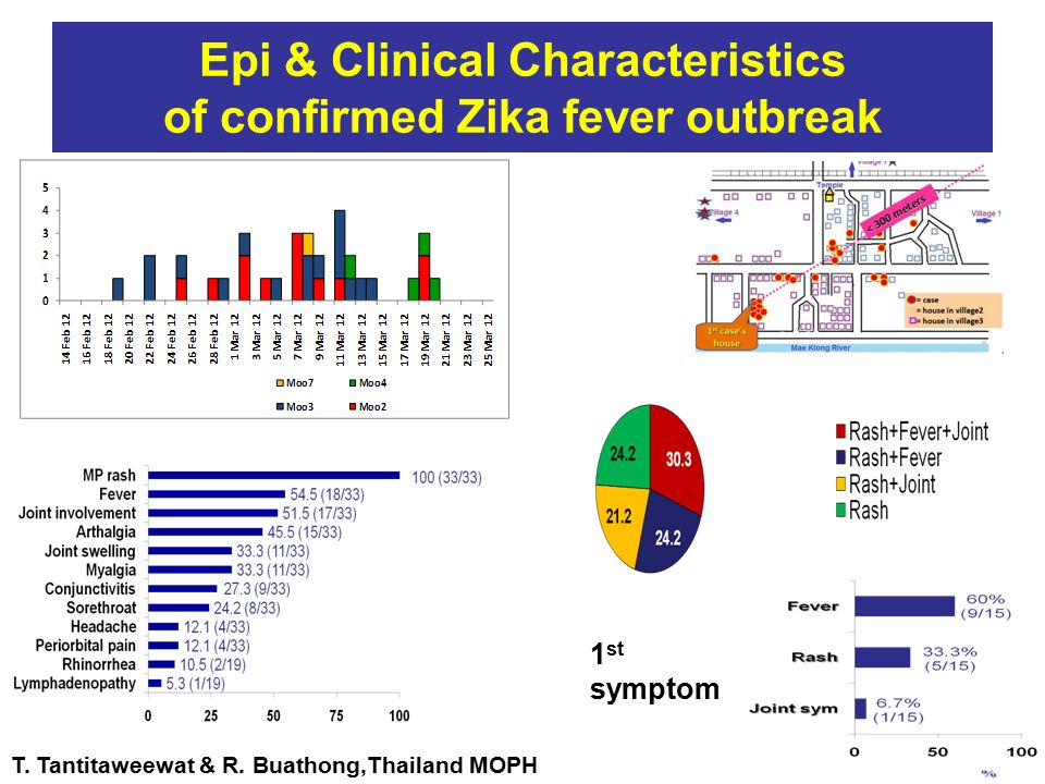 Epi & Clinical Characteristics of confirmed Zika fever outbreak