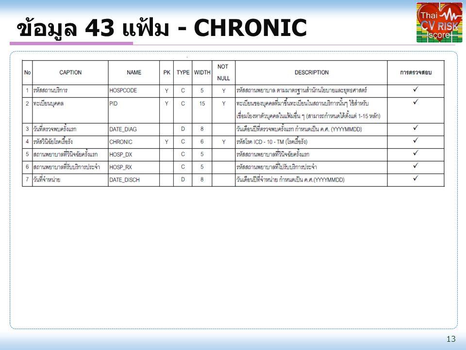 ข้อมูล 43 แฟ้ม - CHRONIC