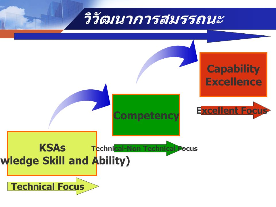 (Knowledge Skill and Ability) Technical-Non Technical Focus
