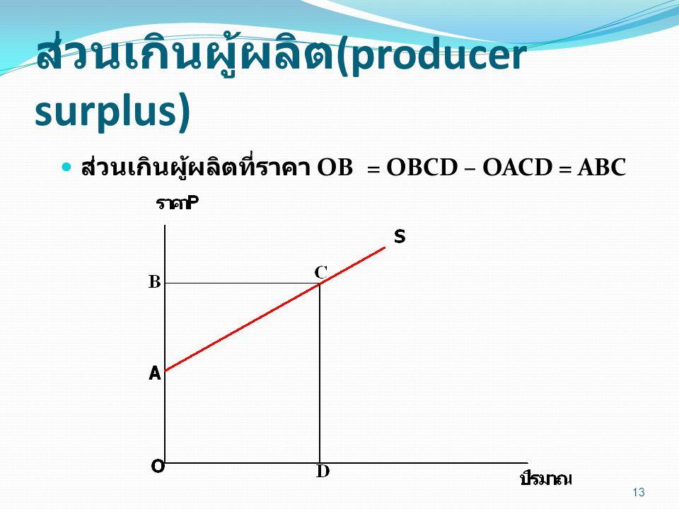 ส่วนเกินผู้ผลิต(producer surplus)