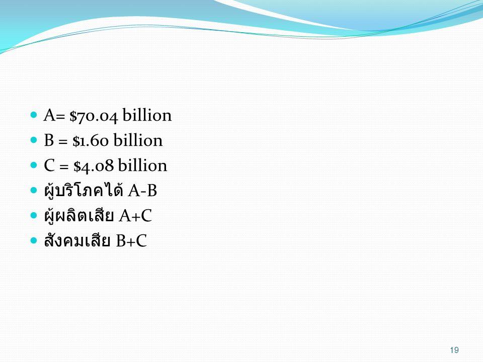 A= $70.04 billion B = $1.60 billion. C = $4.08 billion.