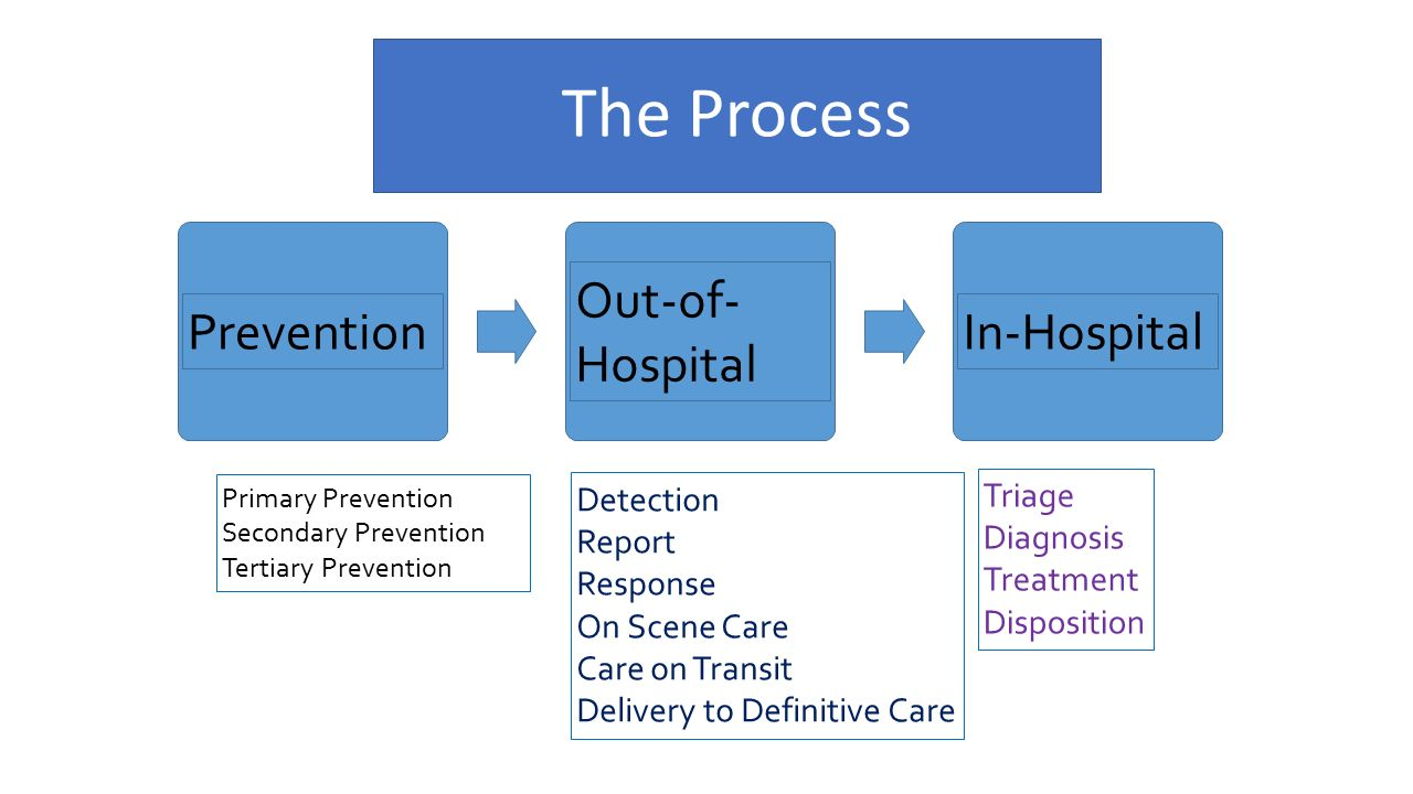 The Process Prevention Out-of-Hospital In-Hospital Triage Detection