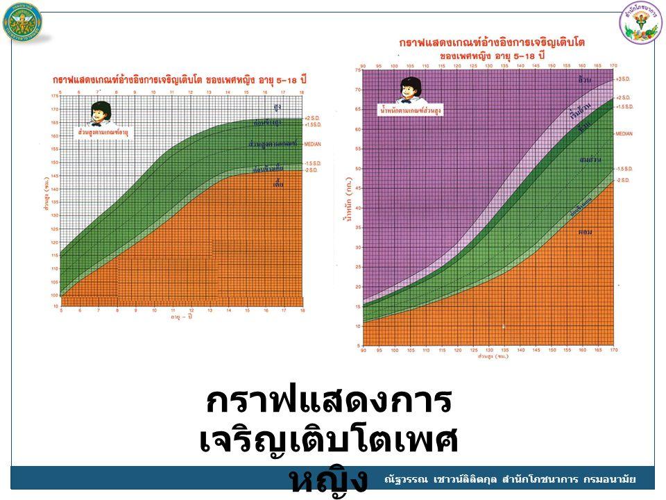 กราฟแสดงการเจริญเติบโตเพศหญิง