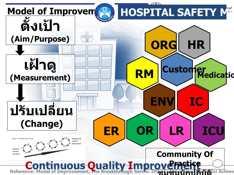 ตั้งเป้า เฝ้าดู ปรับเปลี่ยน ORG HR RM ENV IC ER OR LR ICU
