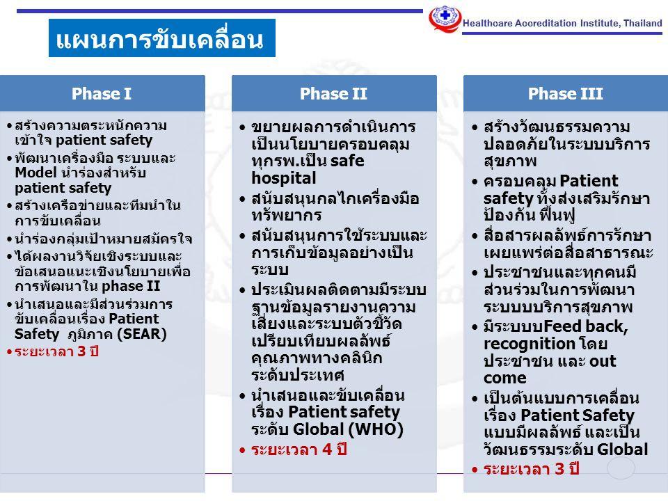 แผนการขับเคลื่อน Phase I Phase II