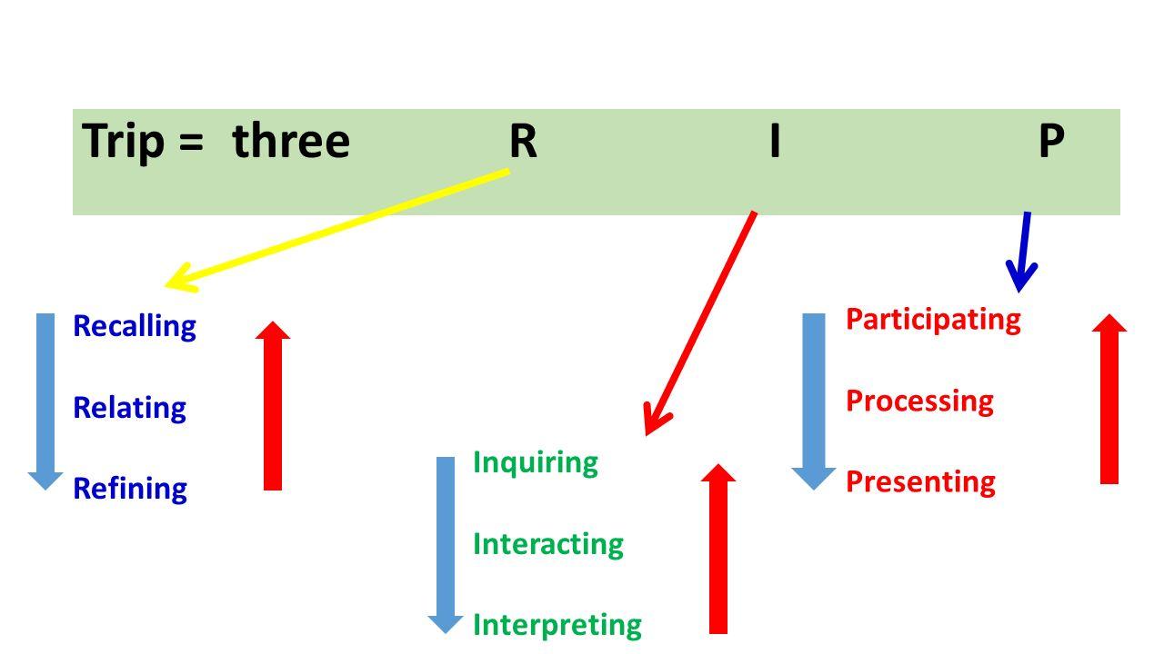 Trip = three R I P Participating Recalling Processing Relating