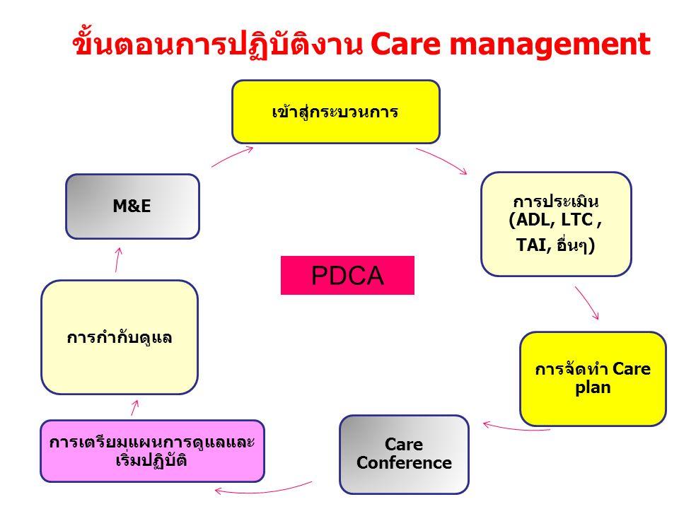 ขั้นตอนการปฏิบัติงาน Care management