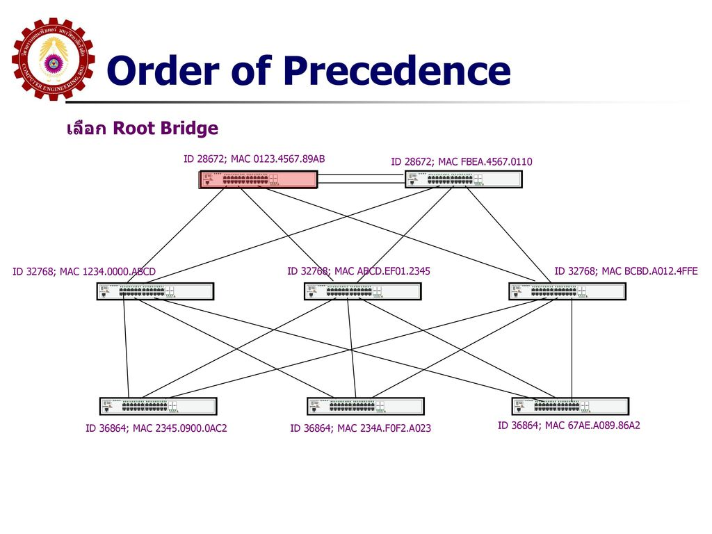 Order of Precedence เลือก Root Bridge ID 28672; MAC 0123.4567.89AB