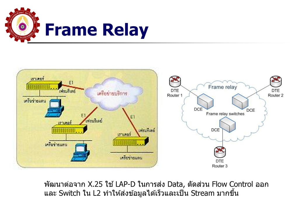 Frame Relay พัฒนาต่อจาก X.25 ใช้ LAP-D ในการส่ง Data, ตัดส่วน Flow Control ออก.