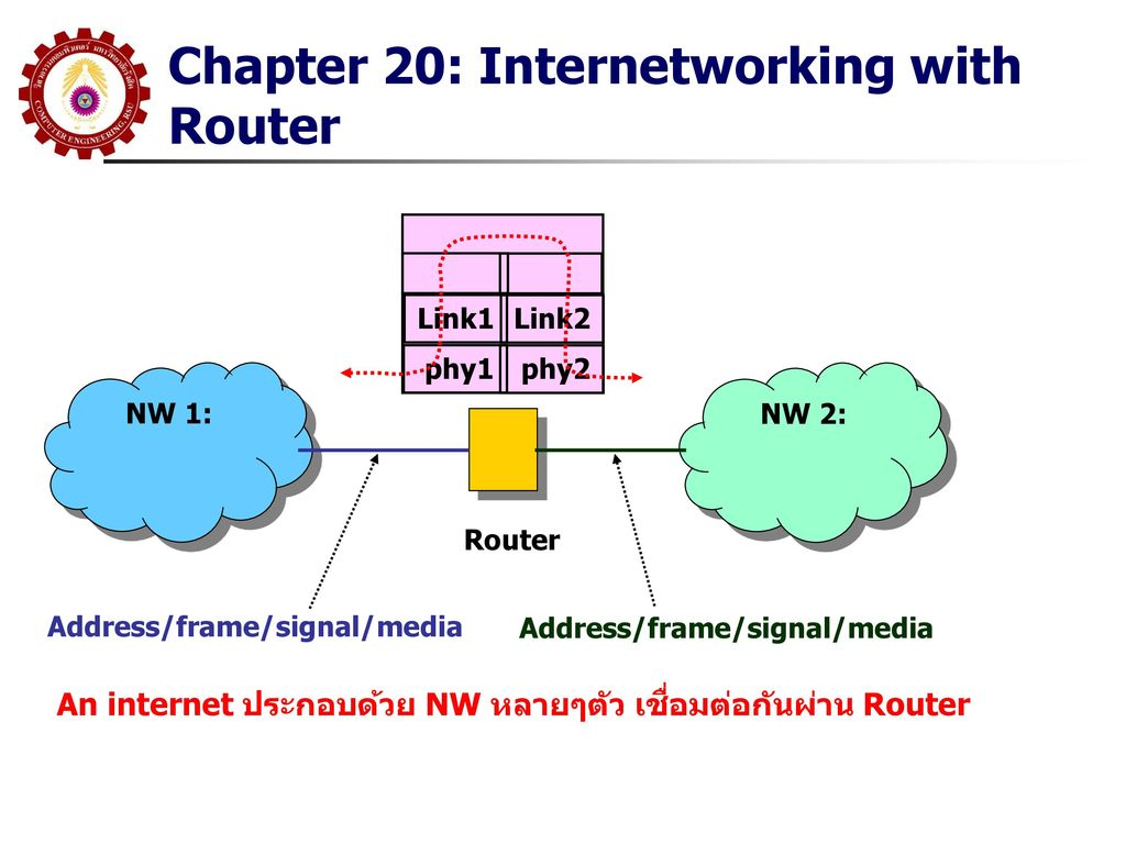 Chapter 20: Internetworking with Router