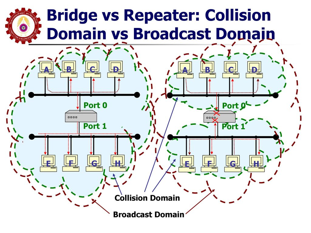 Bridge vs Repeater: Collision Domain vs Broadcast Domain