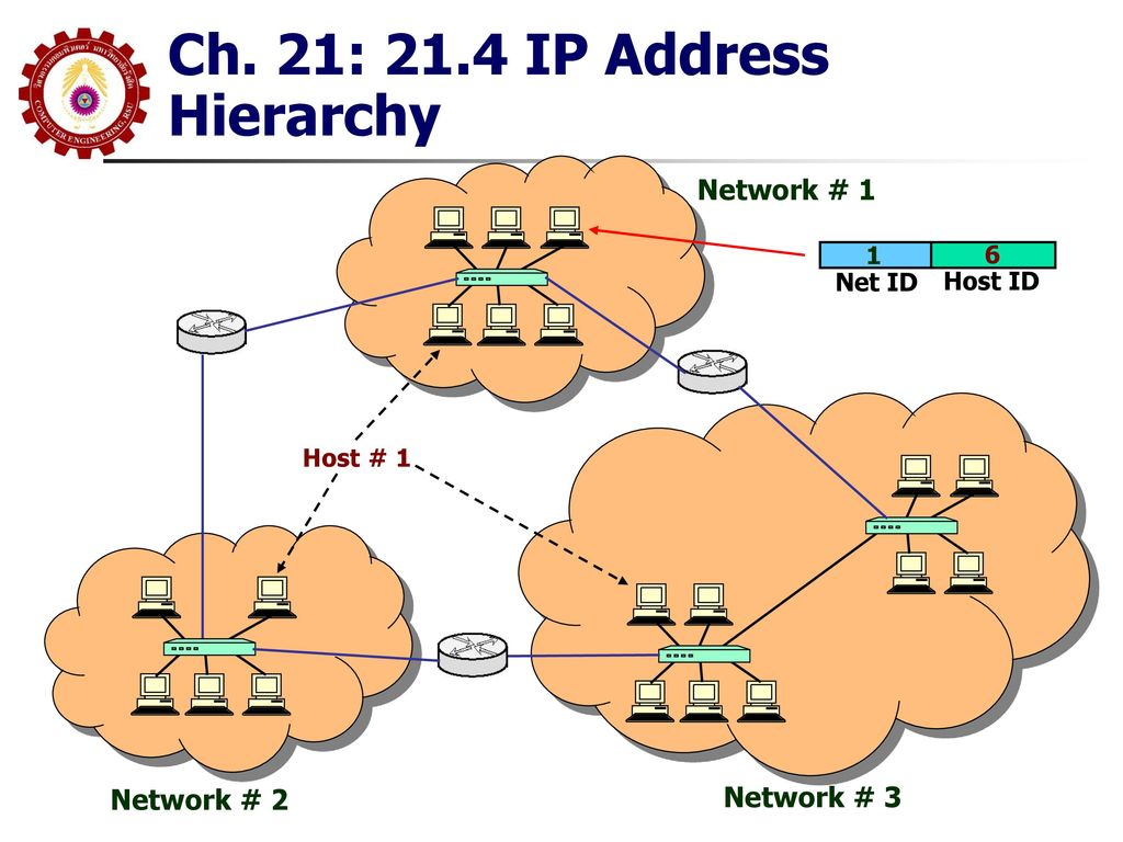 Ch. 21: 21.4 IP Address Hierarchy