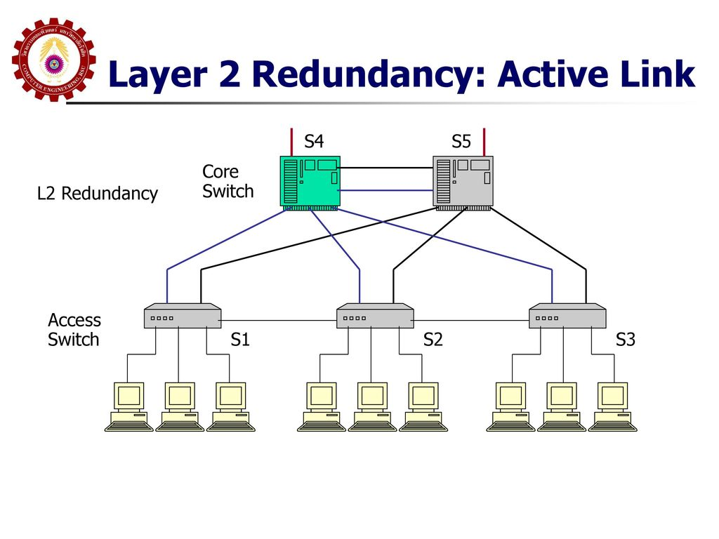 Layer 2 Redundancy: Active Link