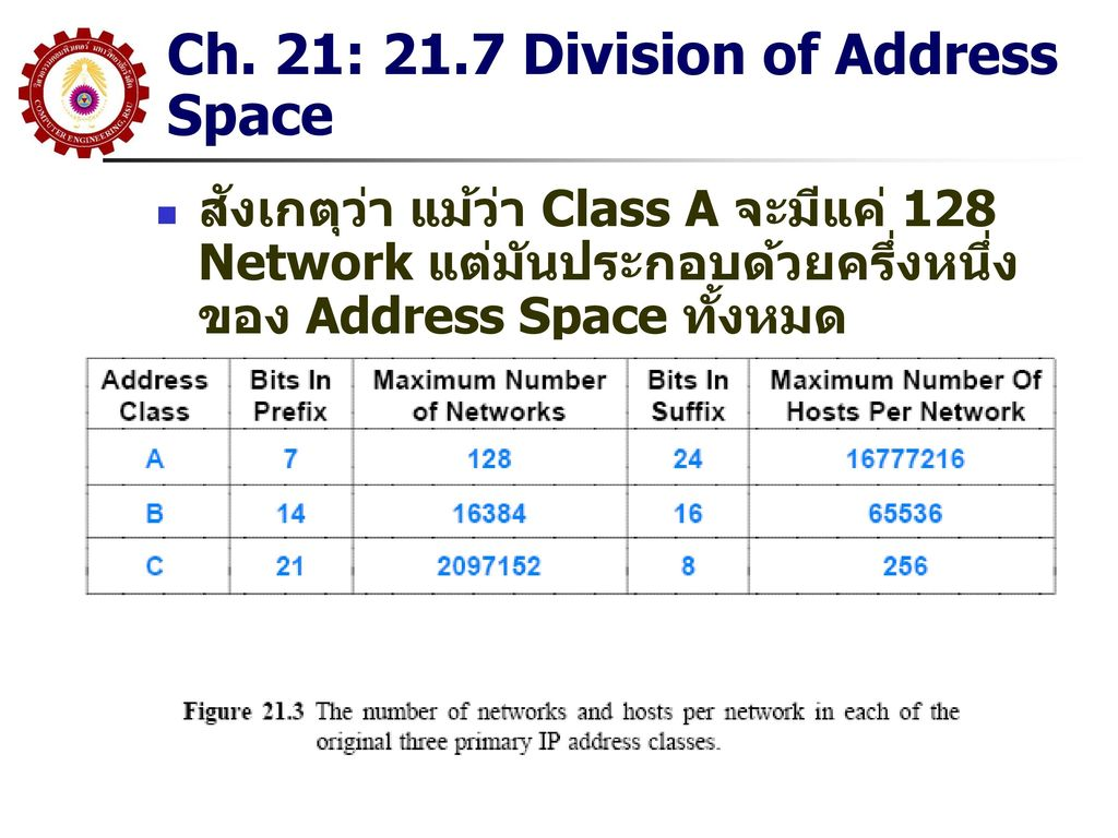 Ch. 21: 21.7 Division of Address Space