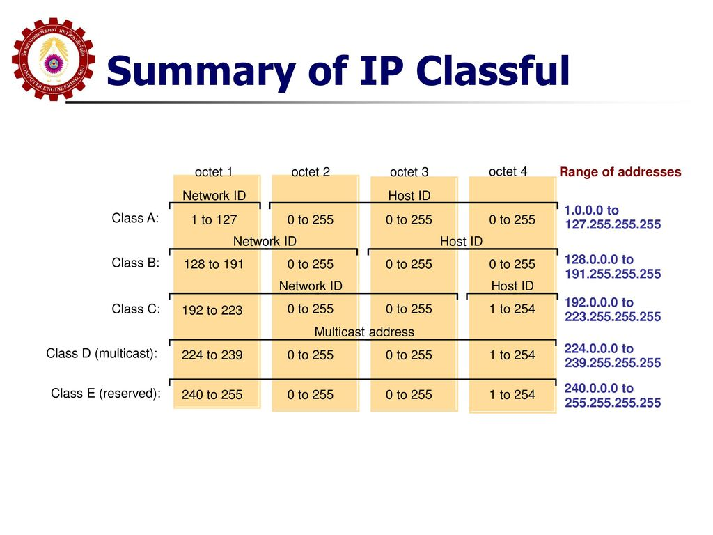 Summary of IP Classful octet 1 octet 2 octet 3 octet 4