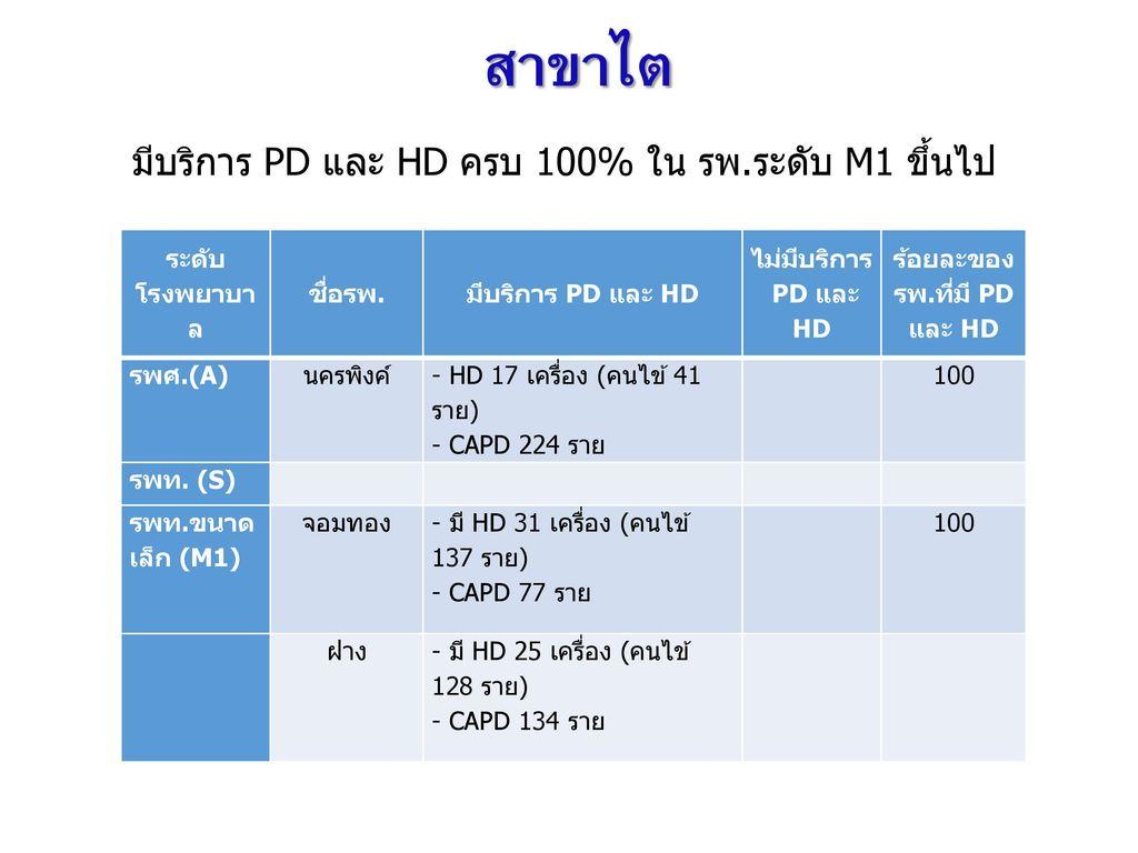 ร้อยละของรพ.ที่มี PD และ HD