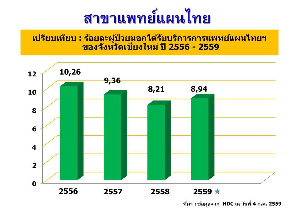 สาขาแพทย์แผนไทย เปรียบเทียบ : ร้อยละผู้ป่วยนอกได้รับบริการการแพทย์แผนไทยฯ ของจังหวัดเชียงใหม่ ปี 2556 - 2559.