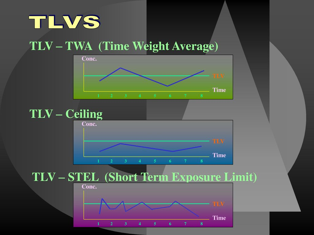 TLVS TLV – TWA (Time Weight Average) TLV – Ceiling