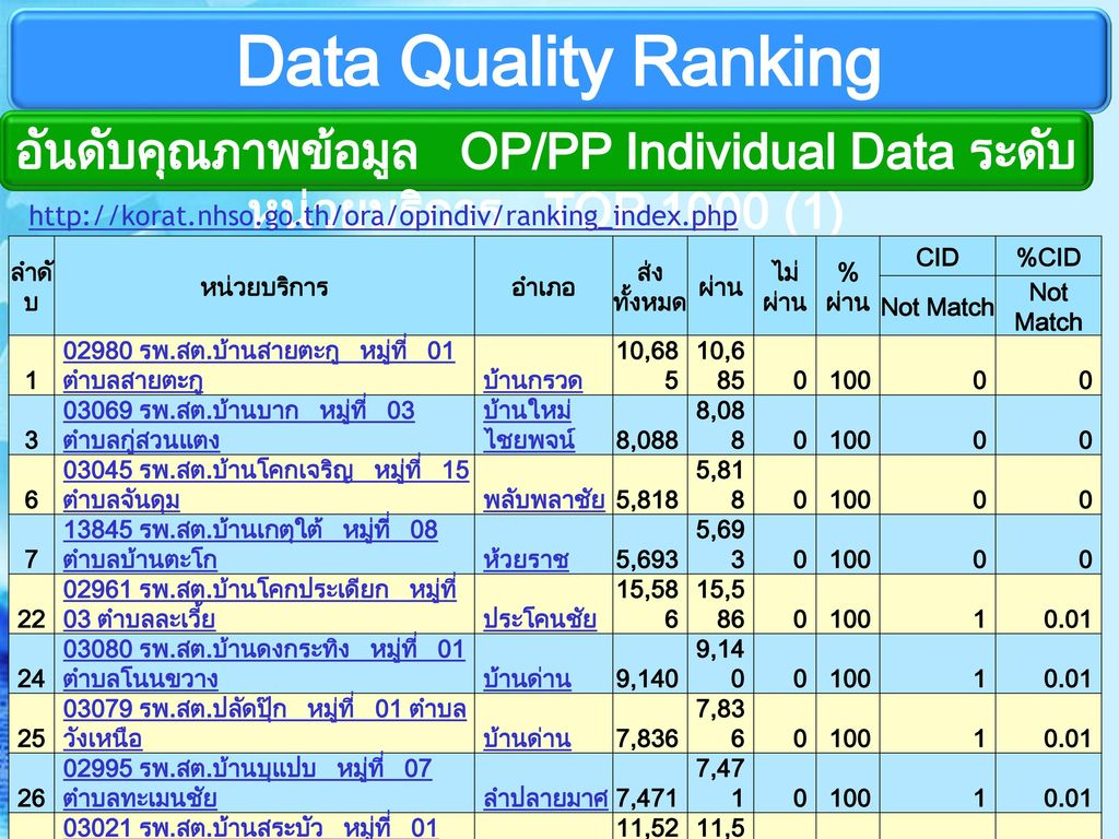 อันดับคุณภาพข้อมูล OP/PP Individual Data ระดับหน่วยบริการ TOP 1000 (1)