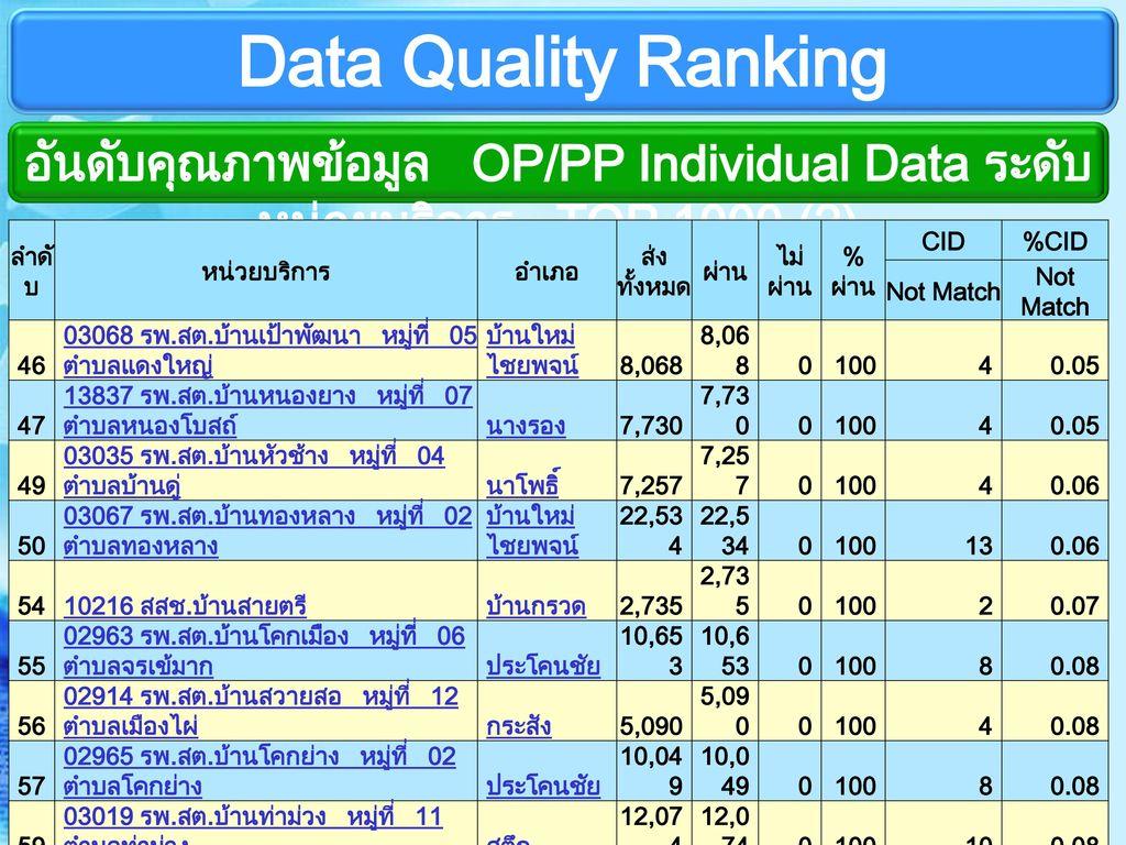 อันดับคุณภาพข้อมูล OP/PP Individual Data ระดับหน่วยบริการ TOP 1000 (2)